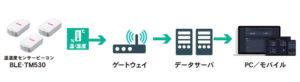 温湿度センサービーコン・ゲートウェイ・データサーバ・PC/モバイルデバイス