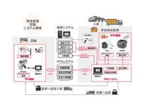株式会社フクダ様 RFIDシステムの構成