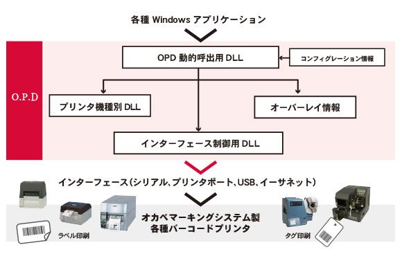 O.P.Dの概略図