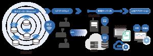 Smart LocationはBLEビーコンとレシーバー・ゲートウェイを設置し管理システムでどのゾーンで強く電波を受信するかデータを処理
