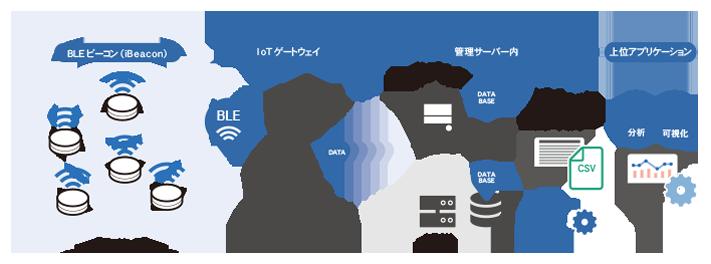 Smart LocationはBLEビーコンとレシーバー・ゲートウェイを設置し管理システムでデータを処理