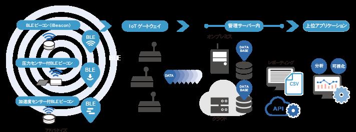 Smart OfficeはBLEビーコンとレシーバー・ゲートウェイを設置し管理システムで電波の有無をデータを処理