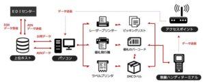 バーコード出荷検品システムの機器構成
