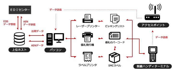 出荷検品システムの機器構成