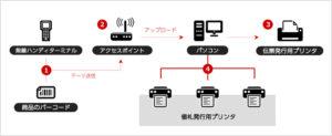 値札自動発行のシステム構成