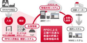 RFID入荷検品・棚卸システムクラウドによる情報共有 RFID入荷検品・棚卸システムとクラウド共有のシステム図