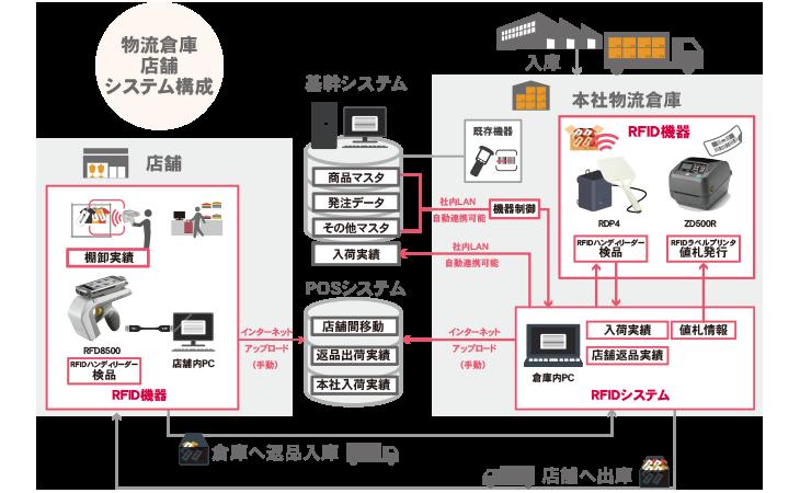 株式会社フクダ様のRFIDシステム図