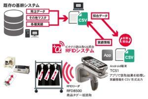 RFD8500とAndroidアプリによるRFIDシステム