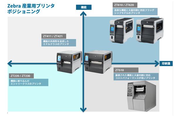 高機能・大量印刷のZT600シリーズ シンプル機能・大量印刷のZT510 汎用性・中規模の印刷量対応ZT400シリーズ 低価格・エントリー向けのZT200シリーズ