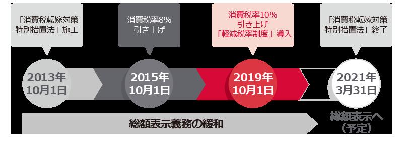 2013年から2021年まで消費税転嫁対策の特措法により総額表示義務が緩和