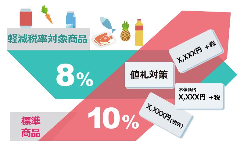 消費税10%の標準商品と軽減税率対象商品